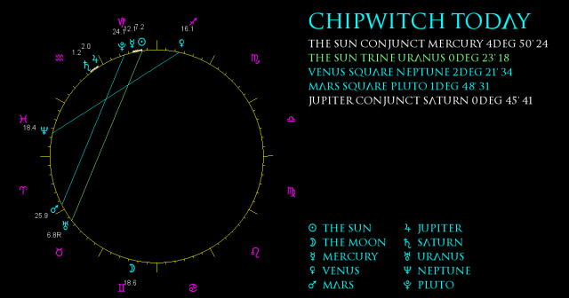 ChipWitch Today for 28 December, 2020