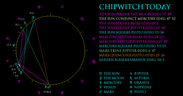 ChipWitch Today for 17 April, 2021