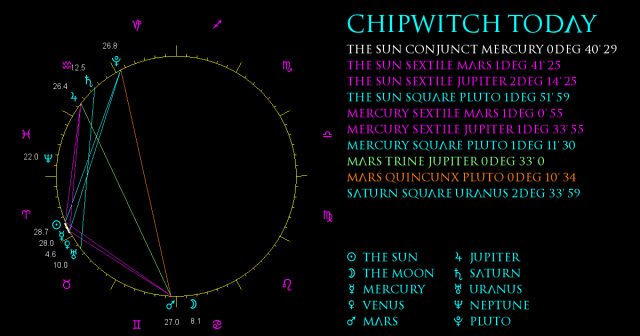 ChipWitch Today for 18 April, 2021