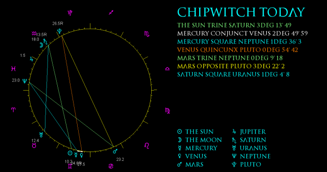 ChipWitch Today for 31 May, 2021