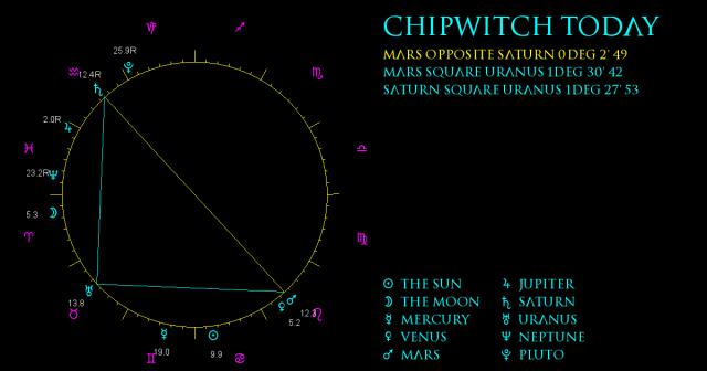 ChipWitch Today for 1 July, 2021