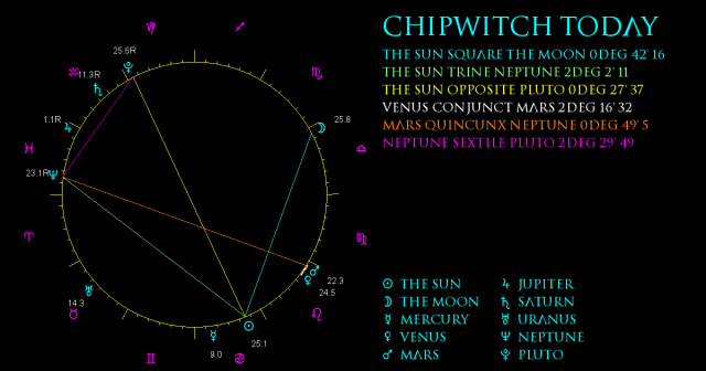 ChipWitch Today for 17 July, 2021